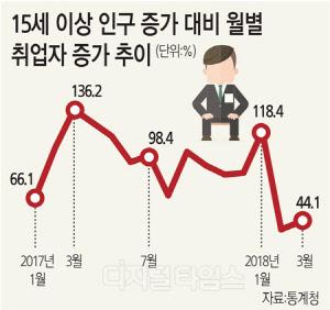 """11조 퍼붓고도 또 추경에 올인… """"기업 옥죄는데 채용하겠나"""""""
